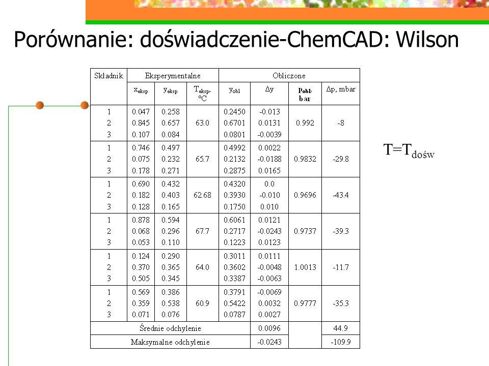 Porównanie: doświadczenie-ChemCAD: Wilson T=T dośw