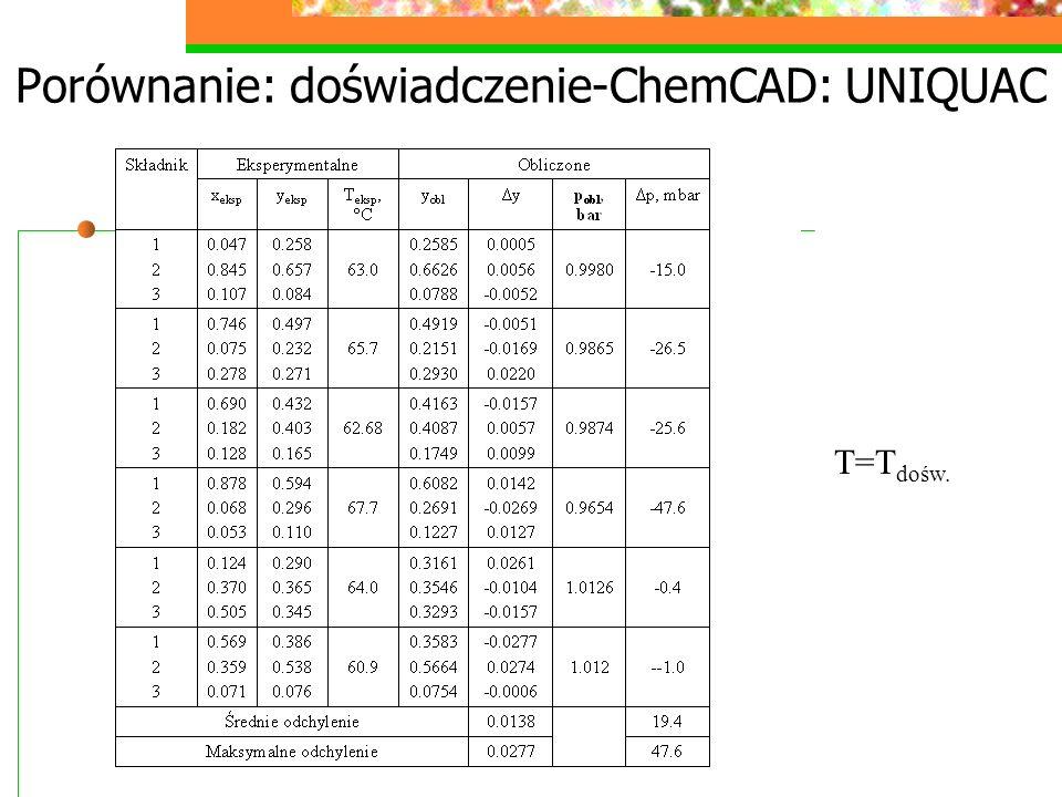 Porównanie: doświadczenie-ChemCAD: UNIQUAC T=T dośw.