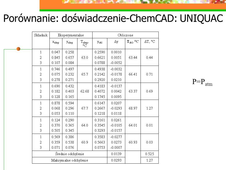 Porównanie: doświadczenie-ChemCAD: UNIQUAC P=P atm