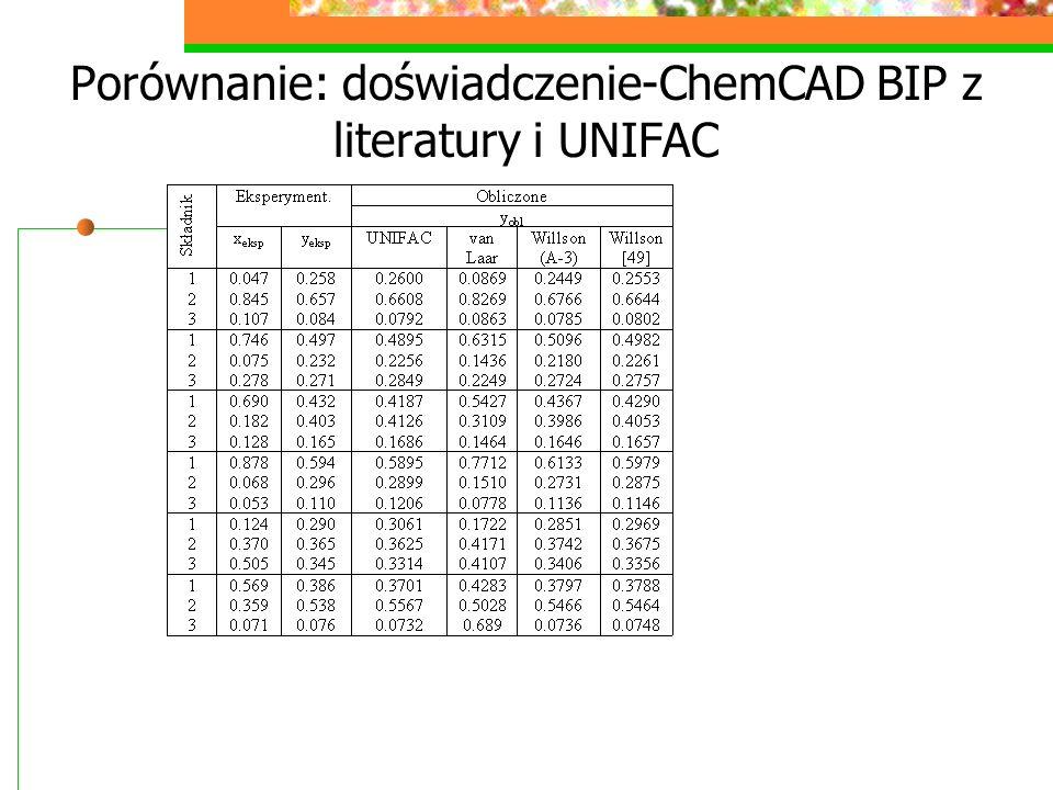 Porównanie: doświadczenie-ChemCAD BIP z literatury i UNIFAC