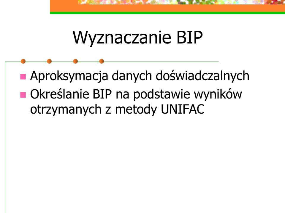 Wyznaczanie BIP Aproksymacja danych doświadczalnych Określanie BIP na podstawie wyników otrzymanych z metody UNIFAC