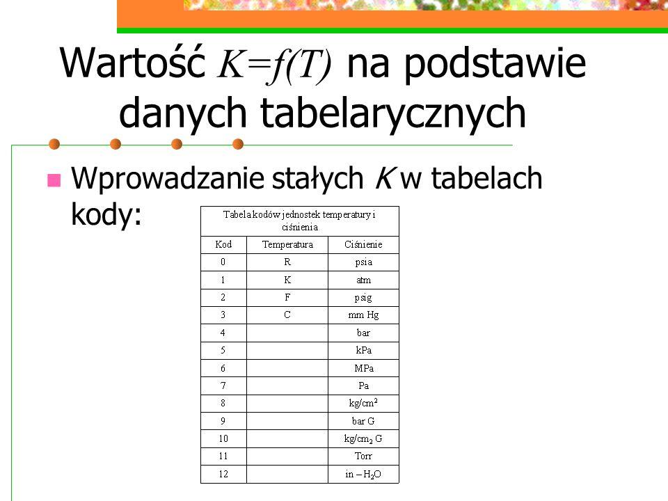 Wartość K=f(T) na podstawie danych tabelarycznych Wprowadzanie stałych K w tabelach kody: