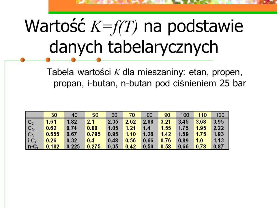 Wartość K=f(T) na podstawie danych tabelarycznych Tabela wartości K dla mieszaniny: etan, propen, propan, i-butan, n-butan pod ciśnieniem 25 bar