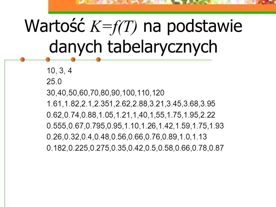 Wartość K=f(T) na podstawie danych tabelarycznych 10, 3, 4 25.0 30,40,50,60,70,80,90,100,110,120 1.61,1.82,2.1,2.351,2.62,2.88,3.21,3.45,3.68,3.95 0.62,0.74,0.88,1.05,1.21,1,40,1,55,1.75,1.95,2.22 0.555,0.67,0.795,0.95,1.10,1.26,1.42,1.59,1.75,1.93 0.26,0.32,0.4,0.48,0.56,0.66,0.76,0.89,1.0,1.13 0.182,0.225,0.275,0.35,0.42,0.5,0.58,0.66,0.78,0.87