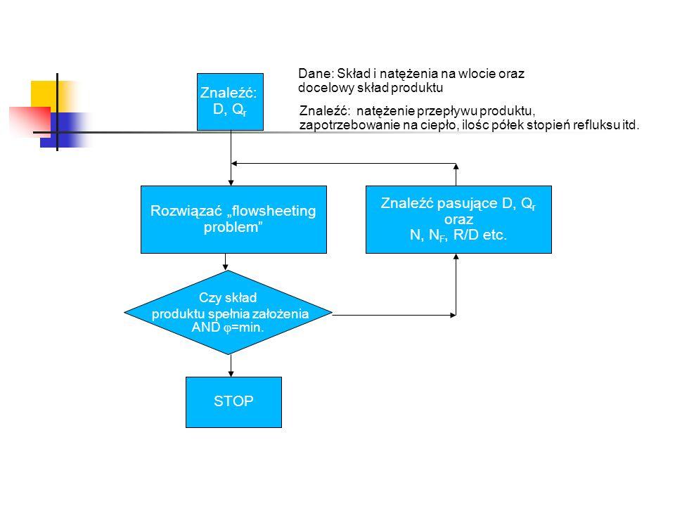 Znaleźć pasujące D, Q r oraz N, N F, R/D etc. Znaleźć: D, Q r Rozwiązać flowsheeting problem STOP Czy skład produktu spełnia założenia AND =min. Dane: