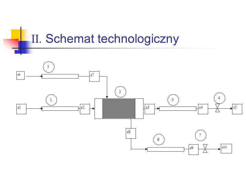 II. Schemat technologiczny s6 s1 1 2 3 4 6 7 5 s2s3s4s5 s7 s8 s9 s10