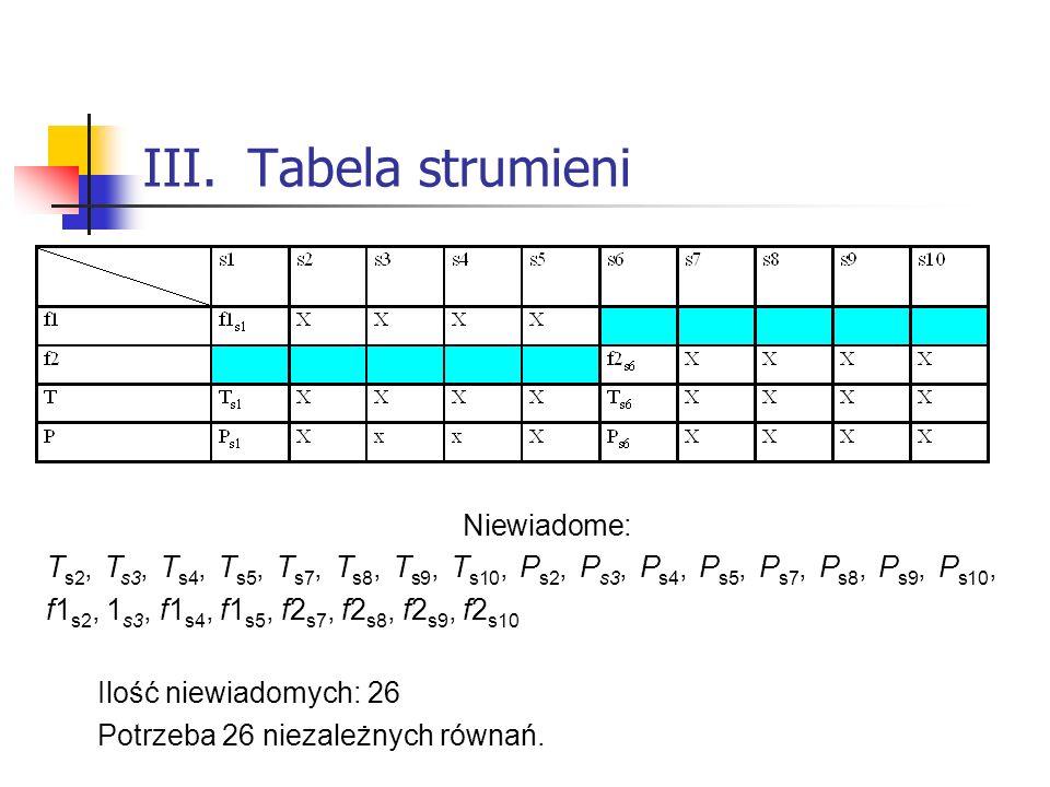 III.Tabela strumieni Niewiadome: T s2, T s3, T s4, T s5, T s7, T s8, T s9, T s10, P s2, P s3, P s4, P s5, P s7, P s8, P s9, P s10, f1 s2, 1 s3, f1 s4,