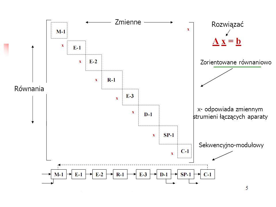 Zorientowane równaniowo Sekwencyjno-modułowy x- odpowiada zmiennym strumieni łączących aparaty Równania Zmienne Rozwiązać