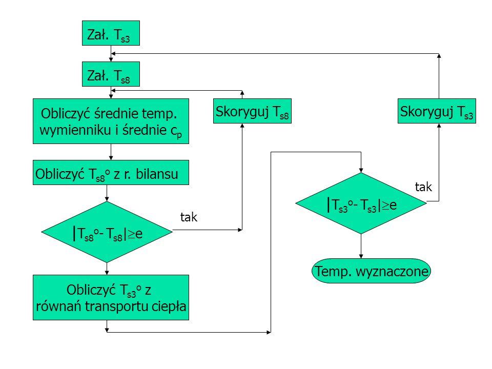 Zał. T s3 Zał. T s8 Obliczyć średnie temp. wymienniku i średnie c p Obliczyć T s8 o z r. bilansu   T s8 o - T s8   e Obliczyć T s3 o z równań transpor
