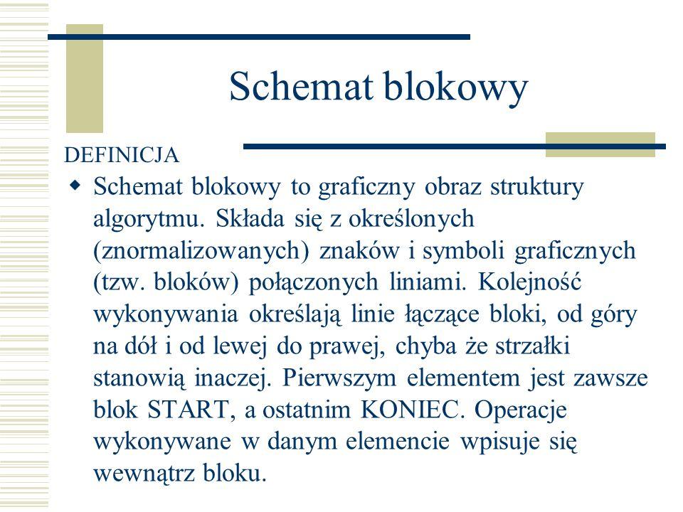Schemat blokowy Schemat blokowy to graficzny obraz struktury algorytmu. Składa się z określonych (znormalizowanych) znaków i symboli graficznych (tzw.