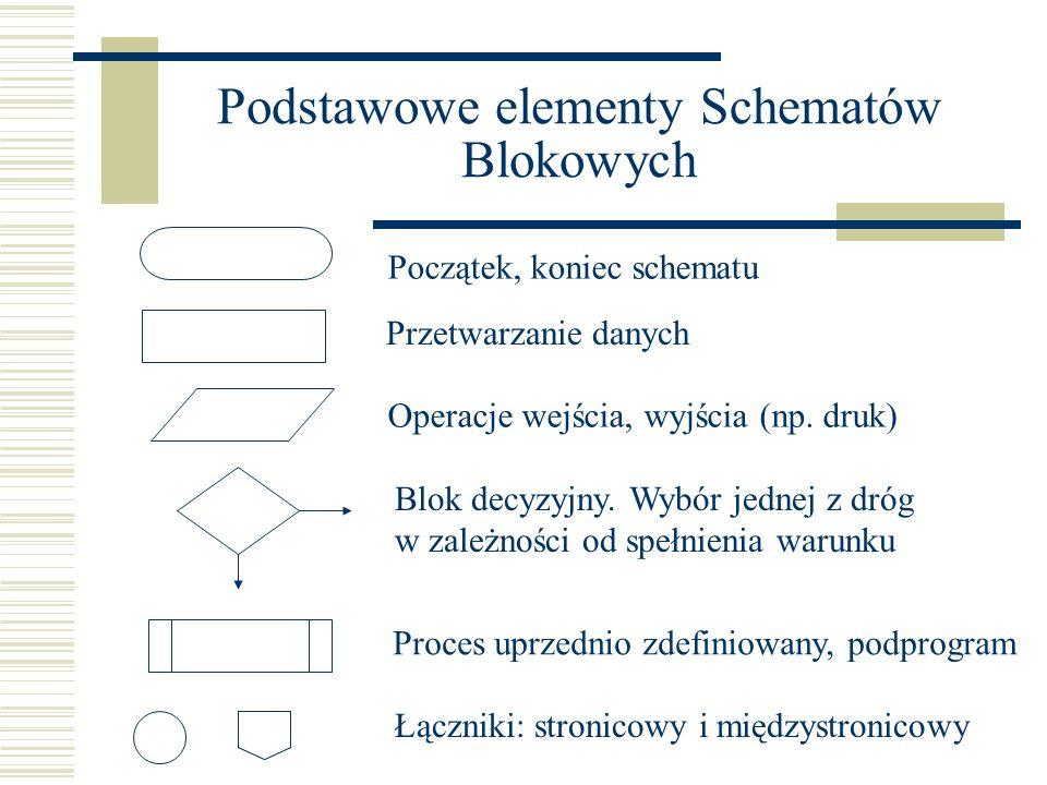 Podstawowe elementy Schematów Blokowych Początek, koniec schematu Przetwarzanie danych Operacje wejścia, wyjścia (np. druk) Blok decyzyjny. Wybór jedn