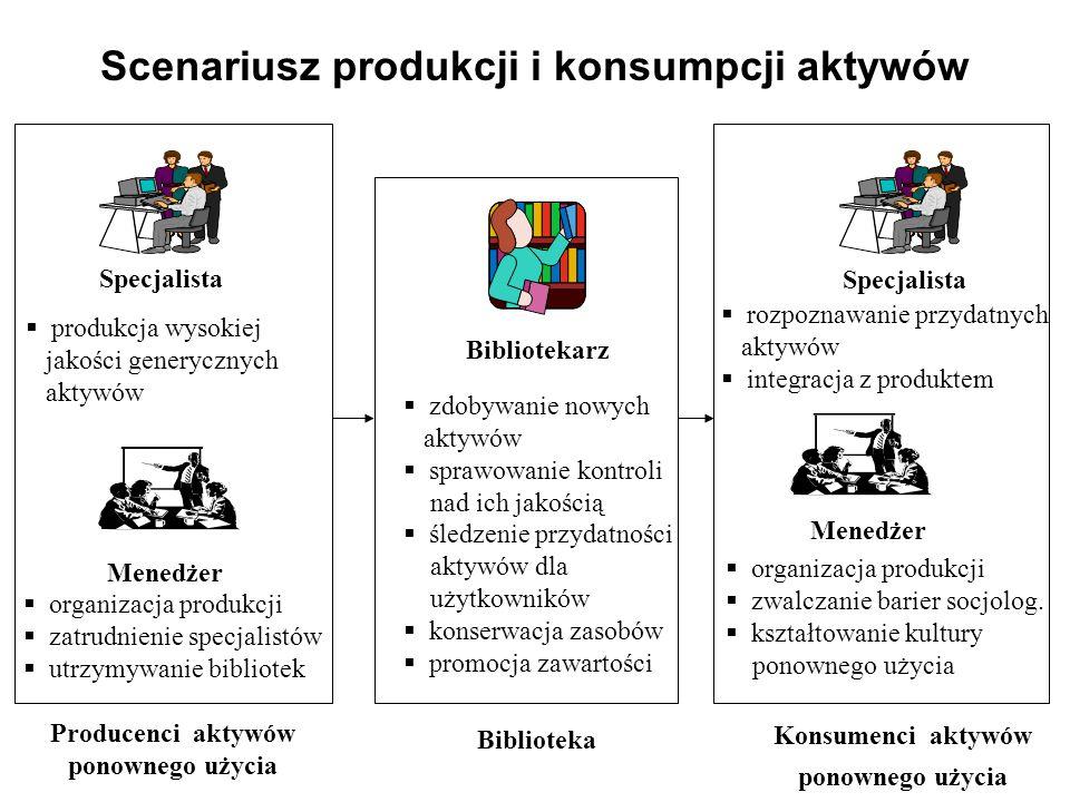 Scenariusz produkcji i konsumpcji aktywów Bibliotekarz Menedżer Producenci aktywów ponownego użycia Specjalista produkcja wysokiej jakości generycznyc