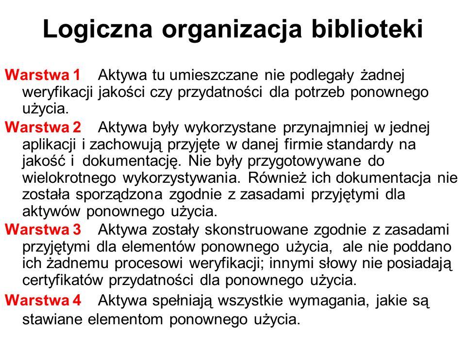 Logiczna organizacja biblioteki Warstwa 1Aktywa tu umieszczane nie podlegały żadnej weryfikacji jakości czy przydatności dla potrzeb ponownego użycia.
