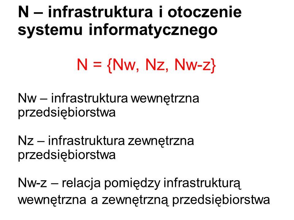 N – infrastruktura i otoczenie systemu informatycznego N = {Nw, Nz, Nw-z} Nw – infrastruktura wewnętrzna przedsiębiorstwa Nz – infrastruktura zewnętrz