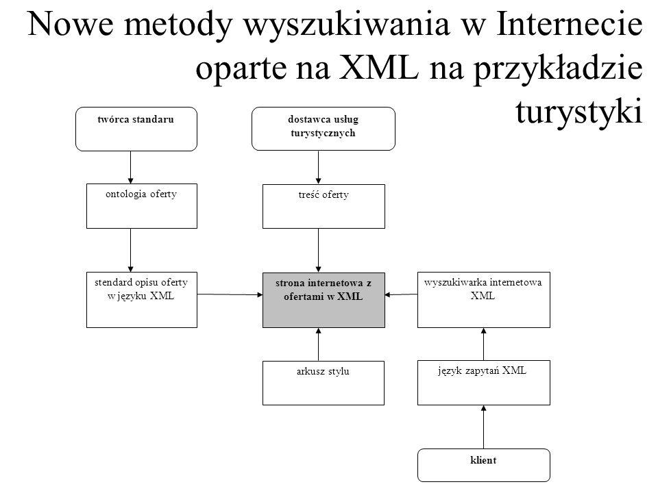 Pod pojęciem XML rozumiemy zazwyczaj nie tylko sam język ale całą rodzinę technologii która obejmuje: język znacznikowy, różne modele treści (schematy), model połączeń między dokumentami, model przestrzeni nazw i liczne mechanizmy transformacji.