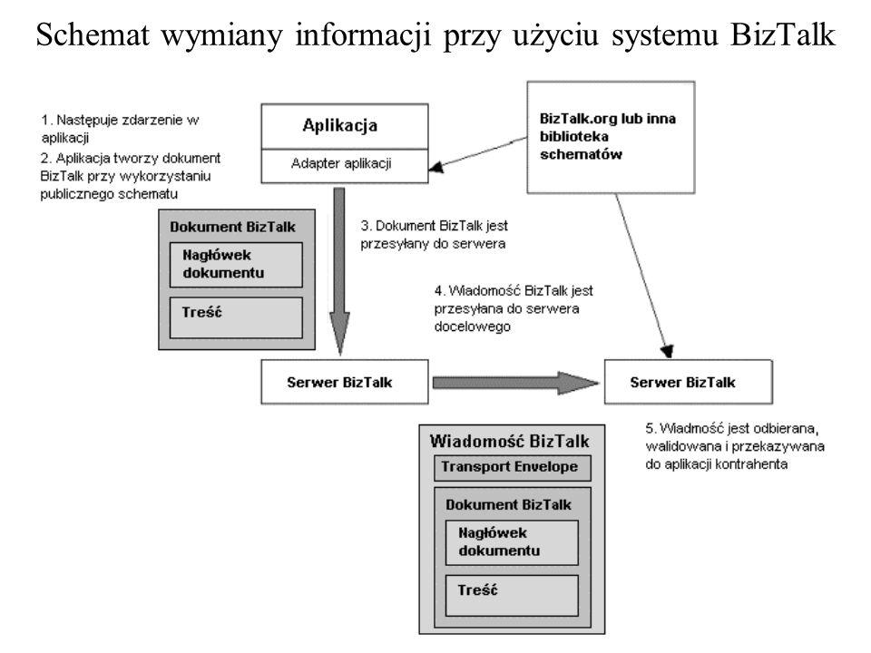 Schemat wymiany informacji przy pomocy EDI