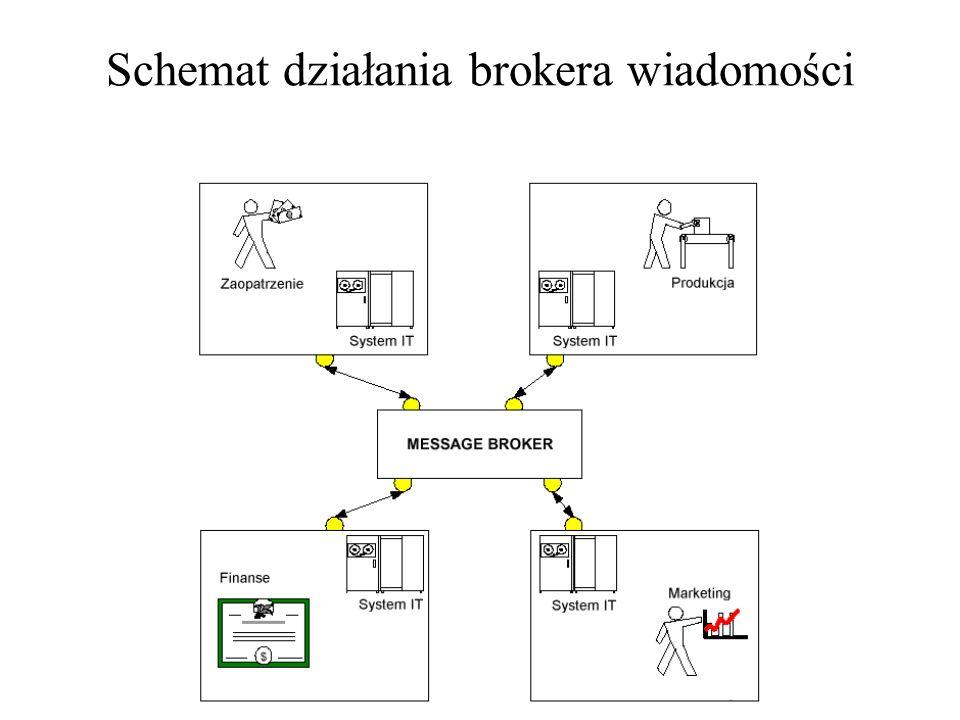 Przykładowe rozwiązanie oparte na systemie BizTalk