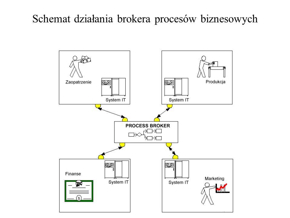 Schemat działania brokera wiadomości