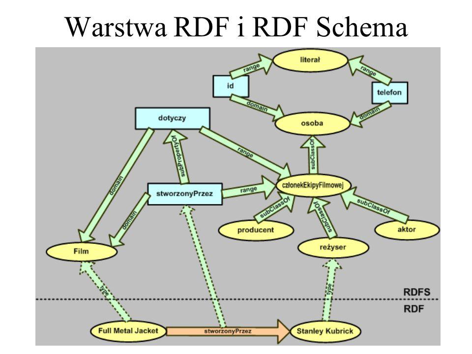 Stwierdzenia RDF można wiązać