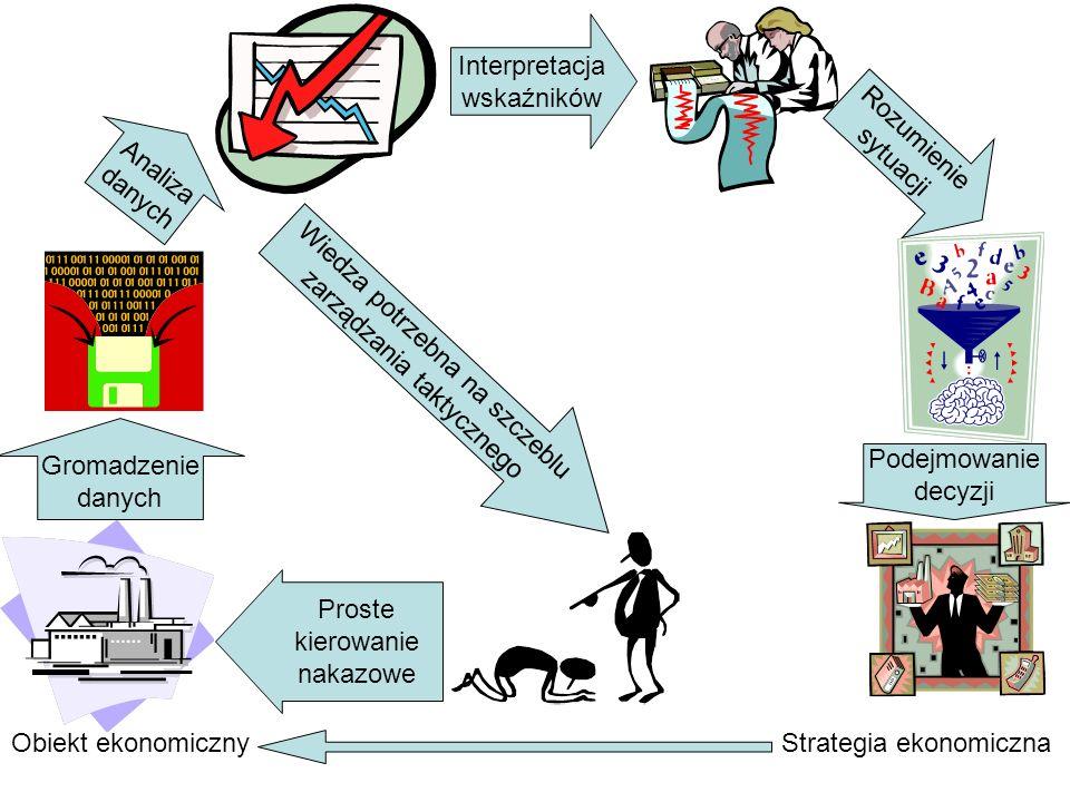 Obiekt ekonomiczny Gromadzenie danych Analiza danych Interpretacja wskaźników Rozumienie sytuacji Podejmowanie decyzji Strategia ekonomiczna Proste ki