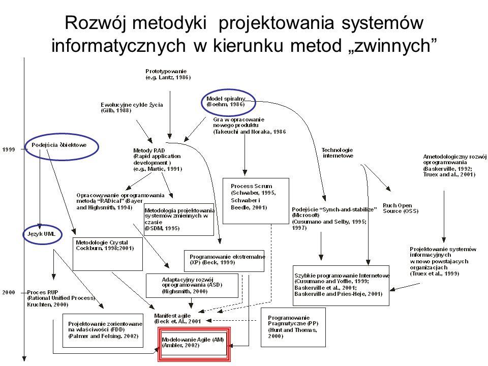 Rozwój metodyki projektowania systemów informatycznych w kierunku metod zwinnych `