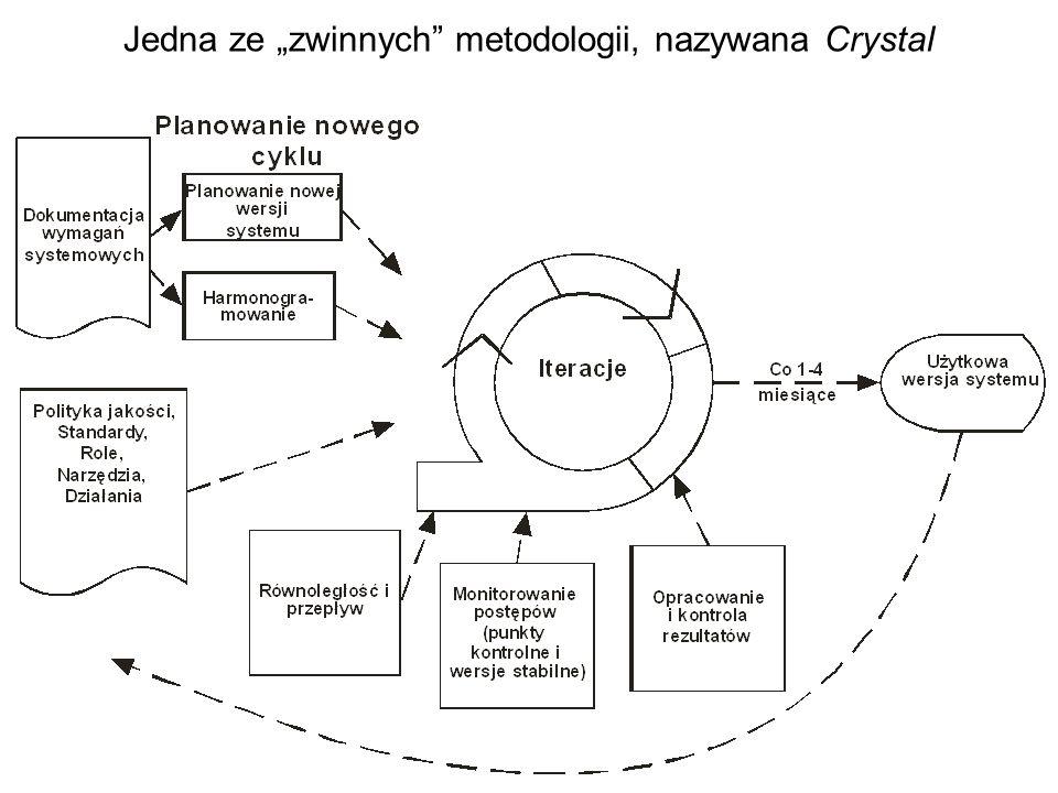 Jedna ze zwinnych metodologii, nazywana Crystal