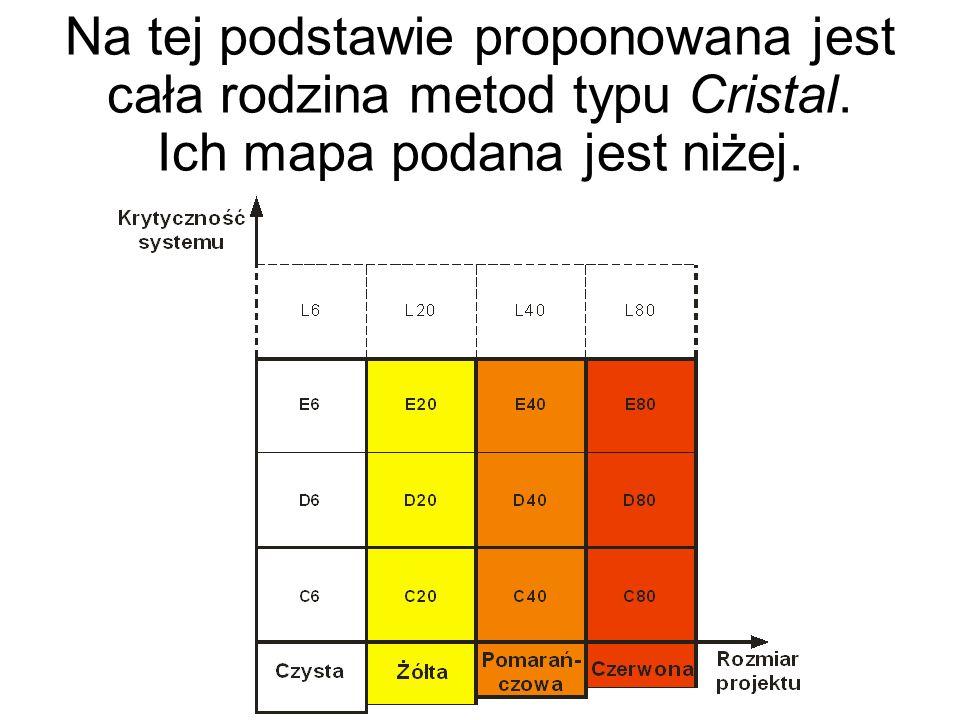 Na tej podstawie proponowana jest cała rodzina metod typu Cristal. Ich mapa podana jest niżej.