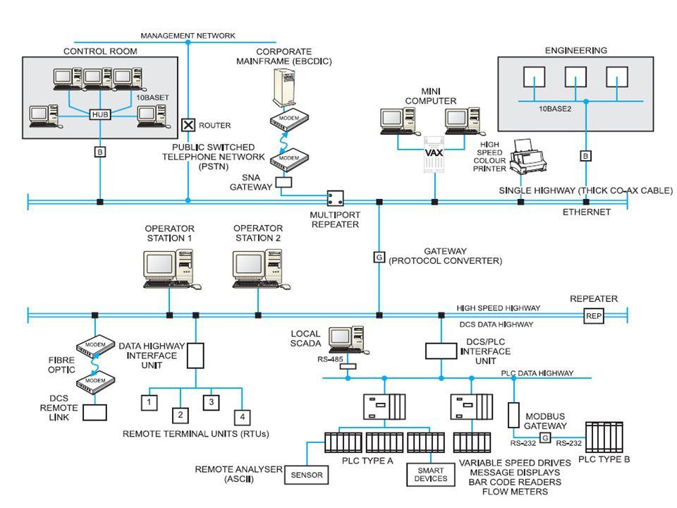 System informatyczny jest tworem bardzo złożonym