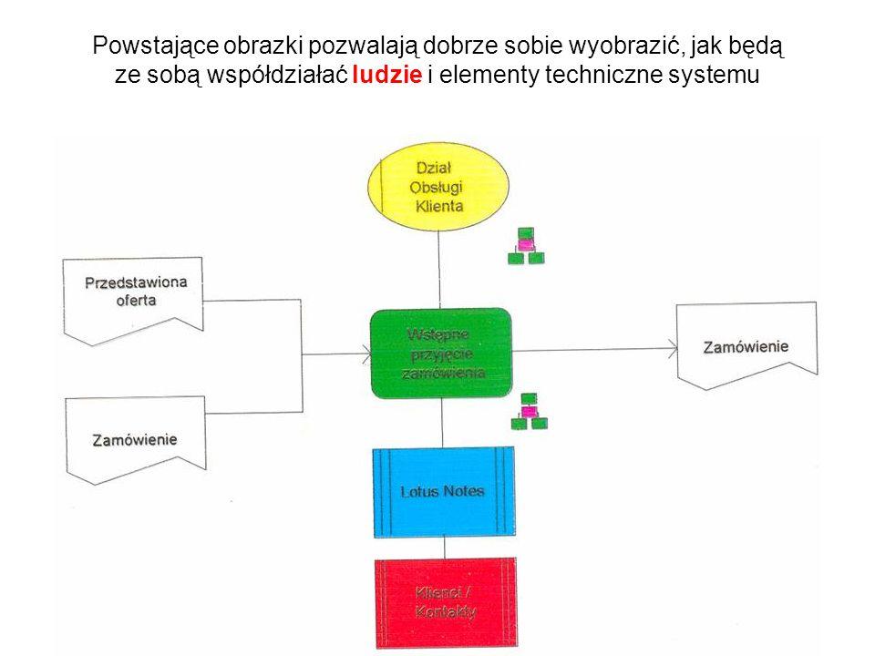 Jeśli zachodzi potrzeba zaprojektowania systemu informacyjnego, to większą część pracy staramy się wykonać przy użyciu różnych rysunków i diagramów, bo taka forma jest bardzie czytelna dla ludzi