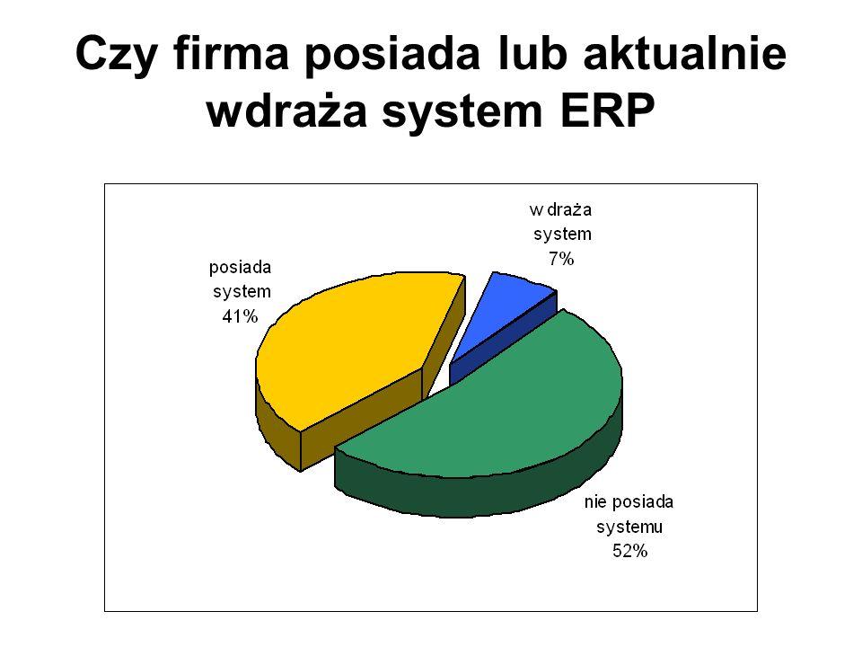 Czy firma posiada lub aktualnie wdraża system ERP