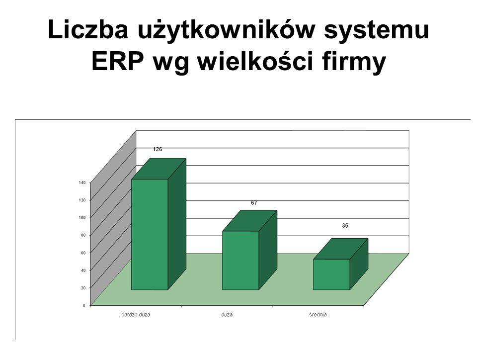 Liczba użytkowników systemu ERP wg wielkości firmy
