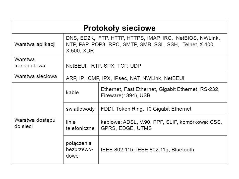 Protokoły sieciowe Warstwa aplikacji DNS, ED2K, FTP, HTTP, HTTPS, IMAP, IRC, NetBIOS, NWLink, NTP, PAP, POP3, RPC, SMTP, SMB, SSL, SSH, Telnet, X.400,