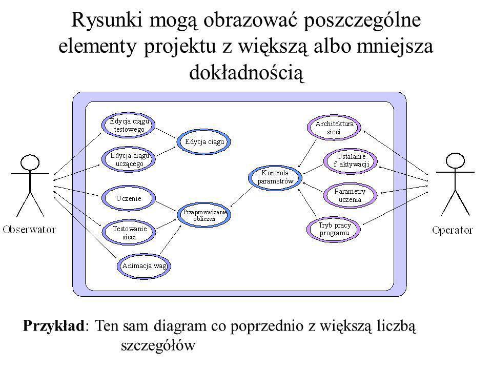 Notacja stosowana w UML jest notacją graficzną, to znaczy większość elementów projektów ma charakter rysunkowy Przykład: Tak zwany diagram przypadków