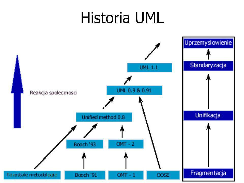 Język UML powstał więc jako powszechnie oczekiwana unifikacja