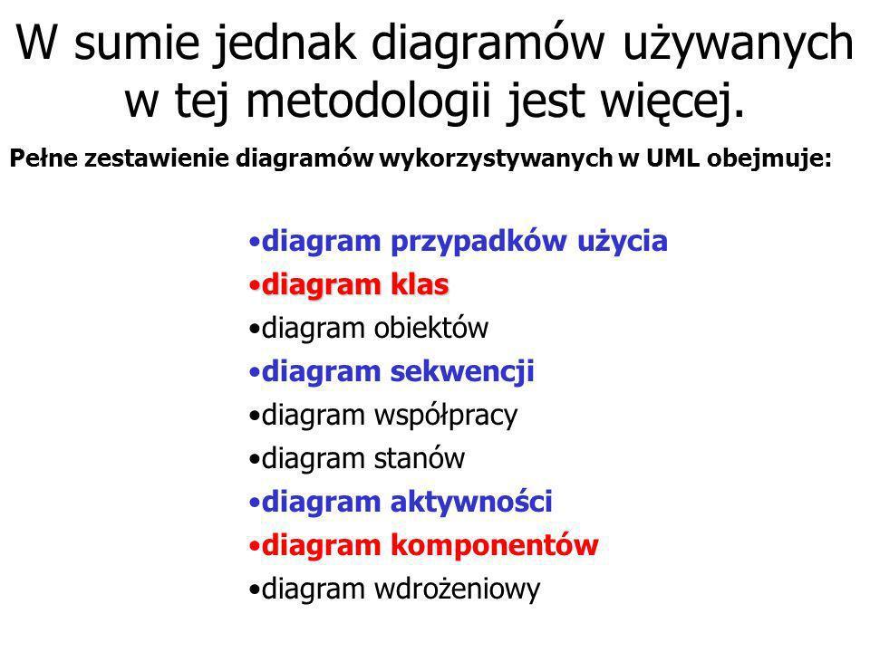 Istotnymi składnikami UML są diagramy Wyróżnić możemy między innymi następujące ważniejsze diagramy: Diagramy strukturalneDiagramy strukturalne Diagram klas Diagram komponentów Diagramy behawioralneDiagramy behawioralne Diagram przypadków użycia Diagram sekwencji Diagram aktywności