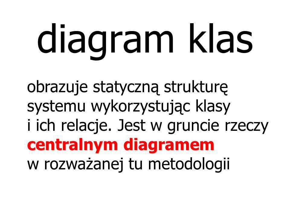 W sumie jednak diagramów używanych w tej metodologii jest więcej. Pełne zestawienie diagramów wykorzystywanych w UML obejmuje: diagram przypadków użyc