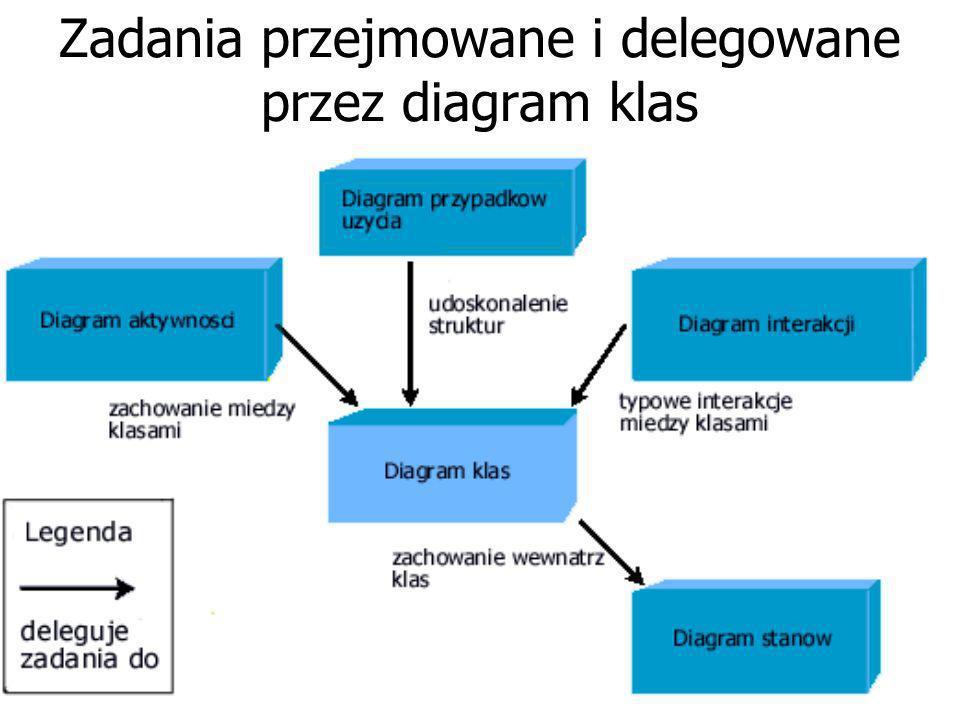 diagram klas centralnym diagramem obrazuje statyczną strukturę systemu wykorzystując klasy i ich relacje. Jest w gruncie rzeczy centralnym diagramem w