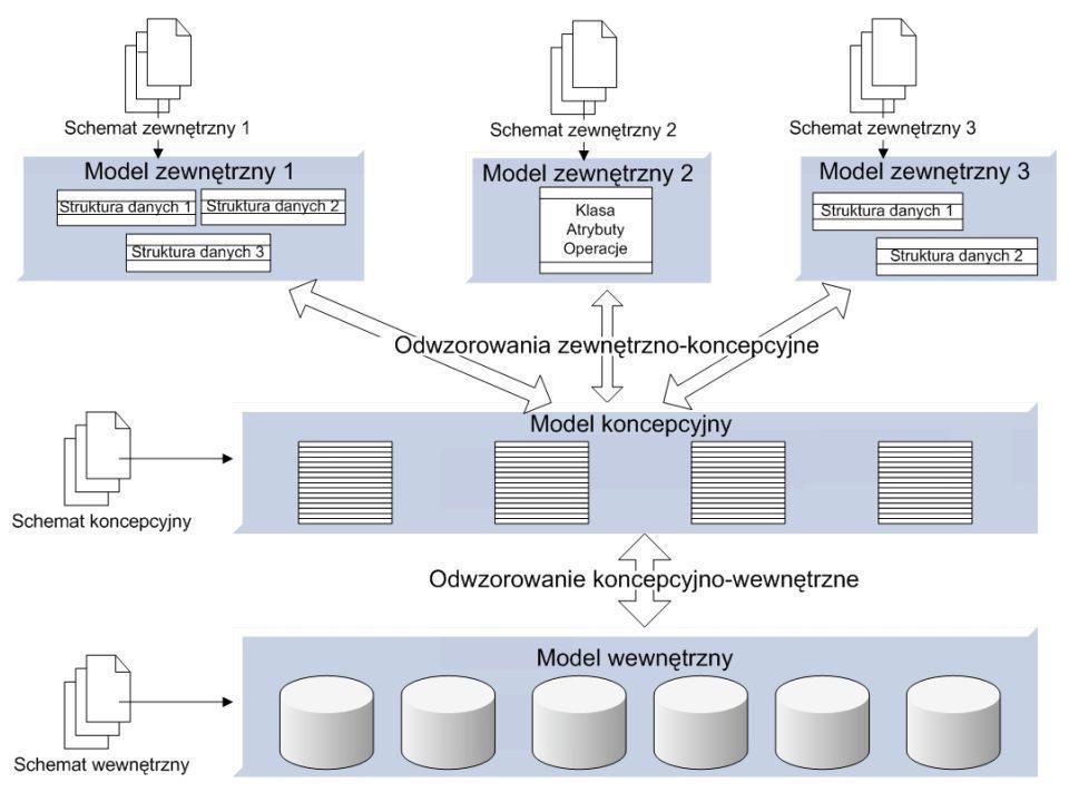diagram klas centralnym diagramem obrazuje statyczną strukturę systemu wykorzystując klasy i ich relacje.