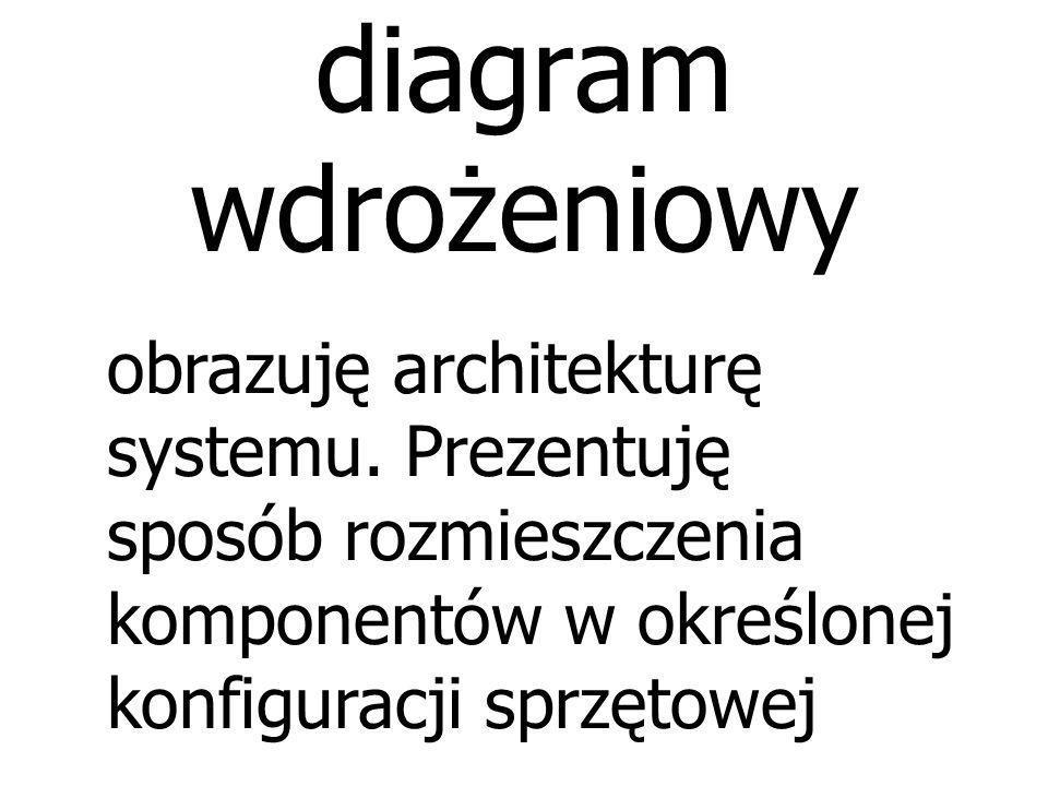 diagram komponentów obrazuję komponenty, które składają się na aplikację, system lub przedsięwzięcie. Przedstawia powiązania między komponentami oraz