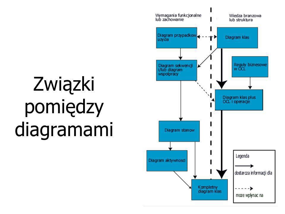 Zbiorcza charakterystyka diagramów