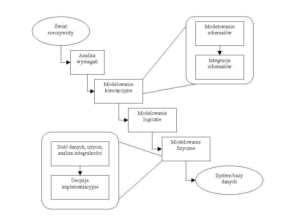 Związki pomiędzy diagramami