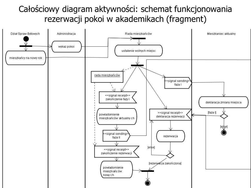Jako pierwszy wygodnie będzie zbudować diagram aktywności Jak wiadomo obrazuje on akcje, które są wykonywane (w całości lub częściowo) przez system.