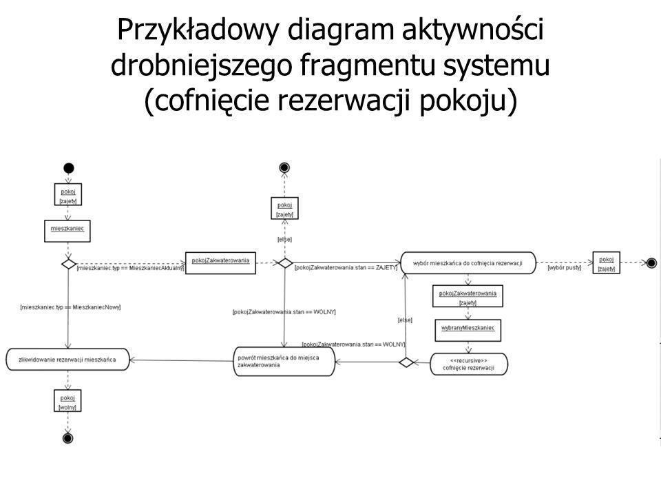 Całościowy diagram aktywności: schemat funkcjonowania rezerwacji pokoi w akademikach (fragment)