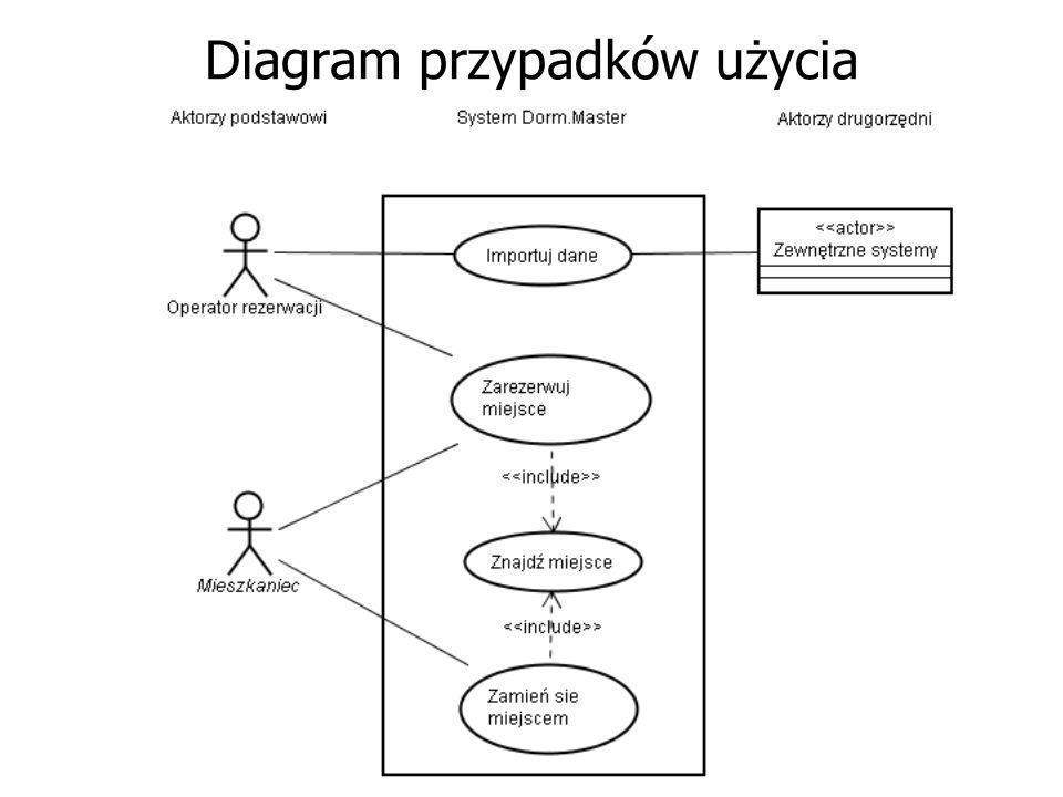 Jako następny zbudujemy diagram przypadków użycia Służy on do prezentacji przypadków użycia i aktorów, którzy pozostają w interakcji z tymi przypadkam