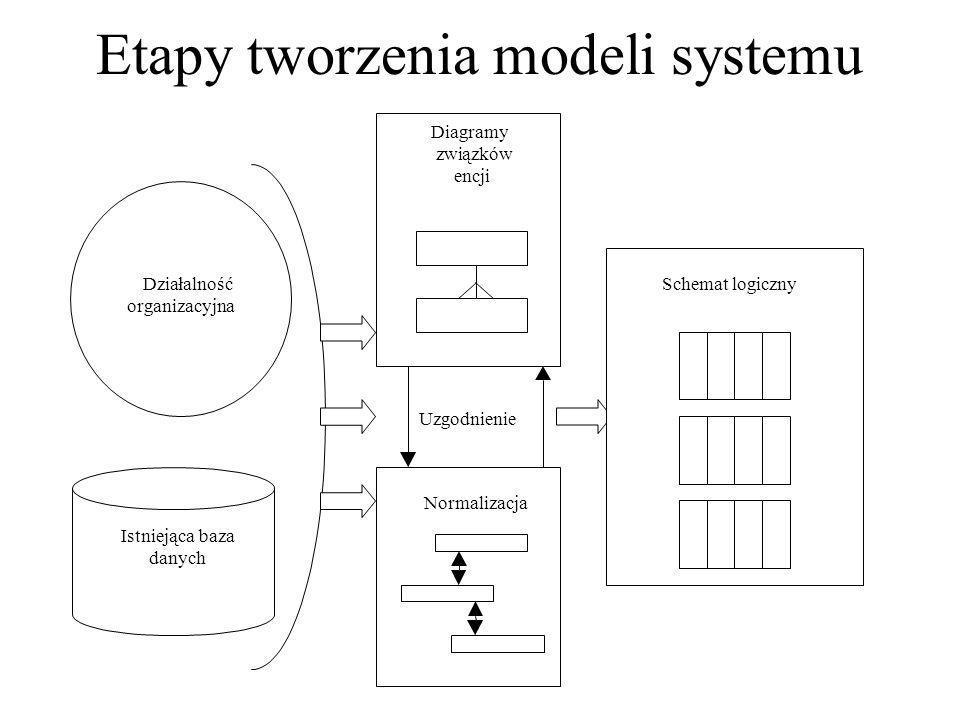diagram przypadków użycia obrazuje sposób w jaki aktorzy (np.