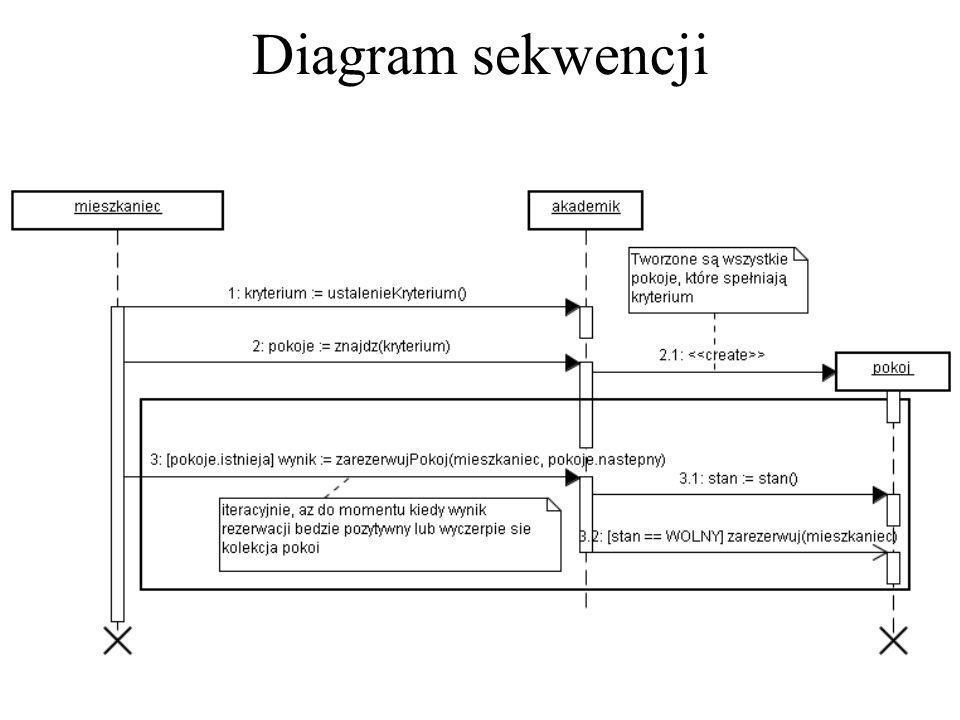 Teraz nadchodzi pora na uchwycenie działania systemu w aspekcie behawioralnym. Podstawowym narzędziem, wykorzystywanym do tego celu jest diagram sekwe