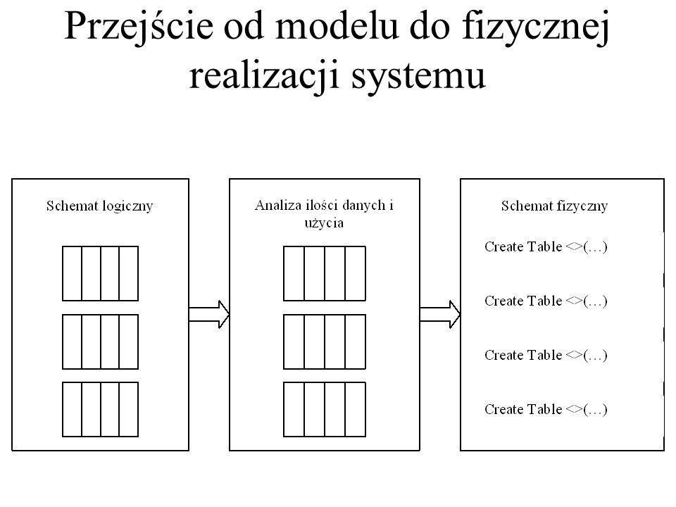 Etapy tworzenia modeli systemu Diagramy związków encji Uzgodnienie Działalność organizacyjna Istniejąca baza danych Normalizacja Schemat logiczny