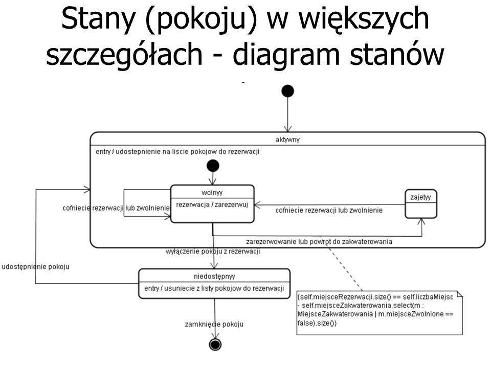 Diagram stanów (stany pokoju)