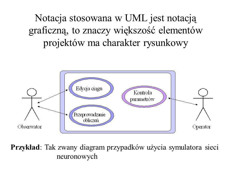 Notacja stosowana w UML jest notacją graficzną, to znaczy większość elementów projektów ma charakter rysunkowy Przykład: Tak zwany diagram przypadków użycia symulatora sieci neuronowych