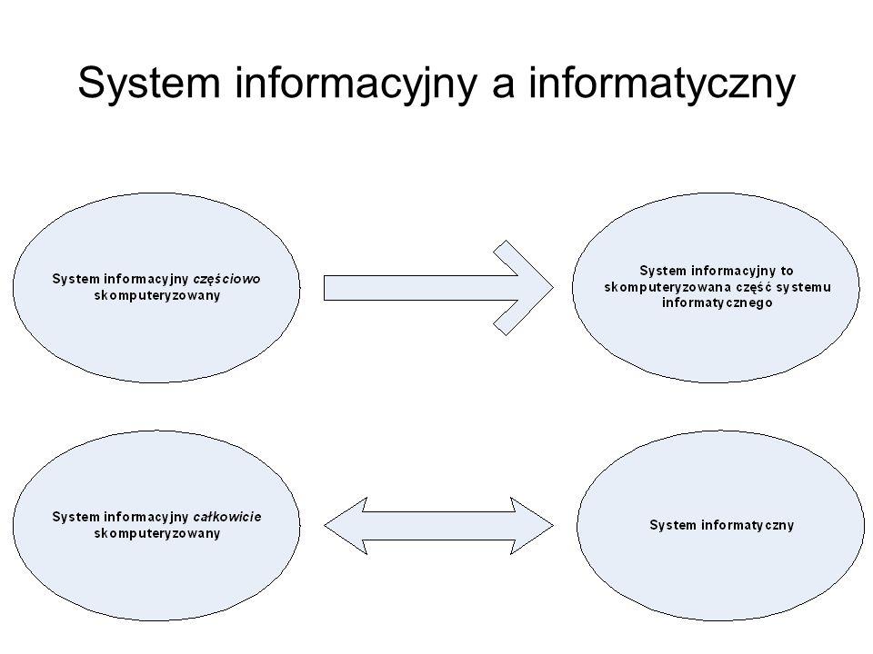 SSI Systemy sztucznej inteligencji – SSI (AIS – Artifical Intelligence Systems) Są to systemy uczące się na podstawie własnego doświadczenia. Podstawo